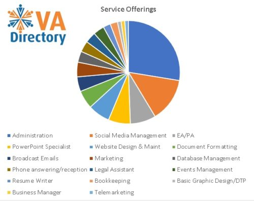 VA Service Offerings